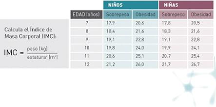 tabla de pesos